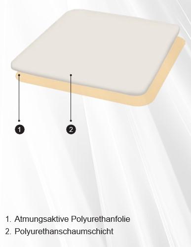 Actolind® Foam Non Adhesive 2