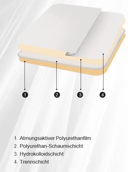 Actolind® Hydrocolloid Foam 1