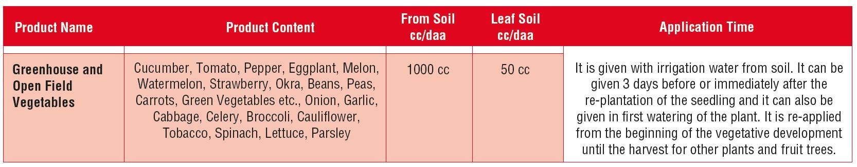 Vegetables usage