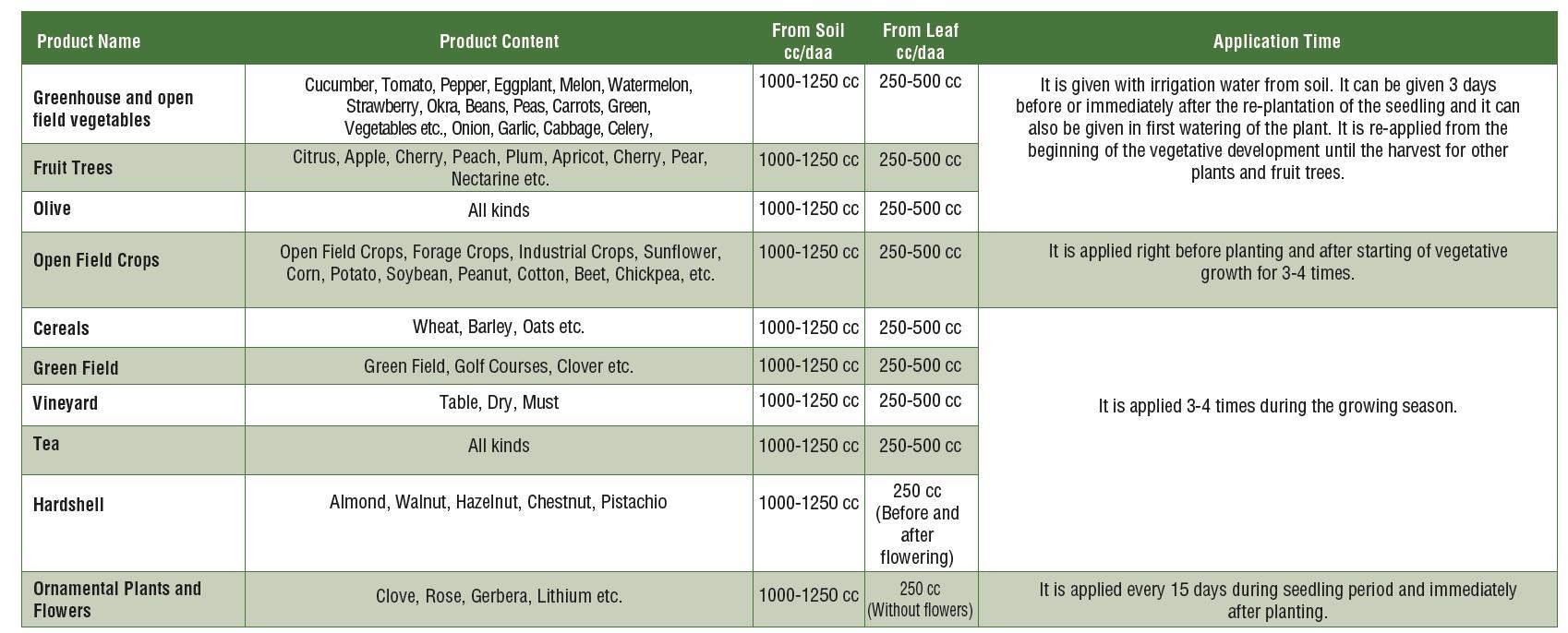 farm usage